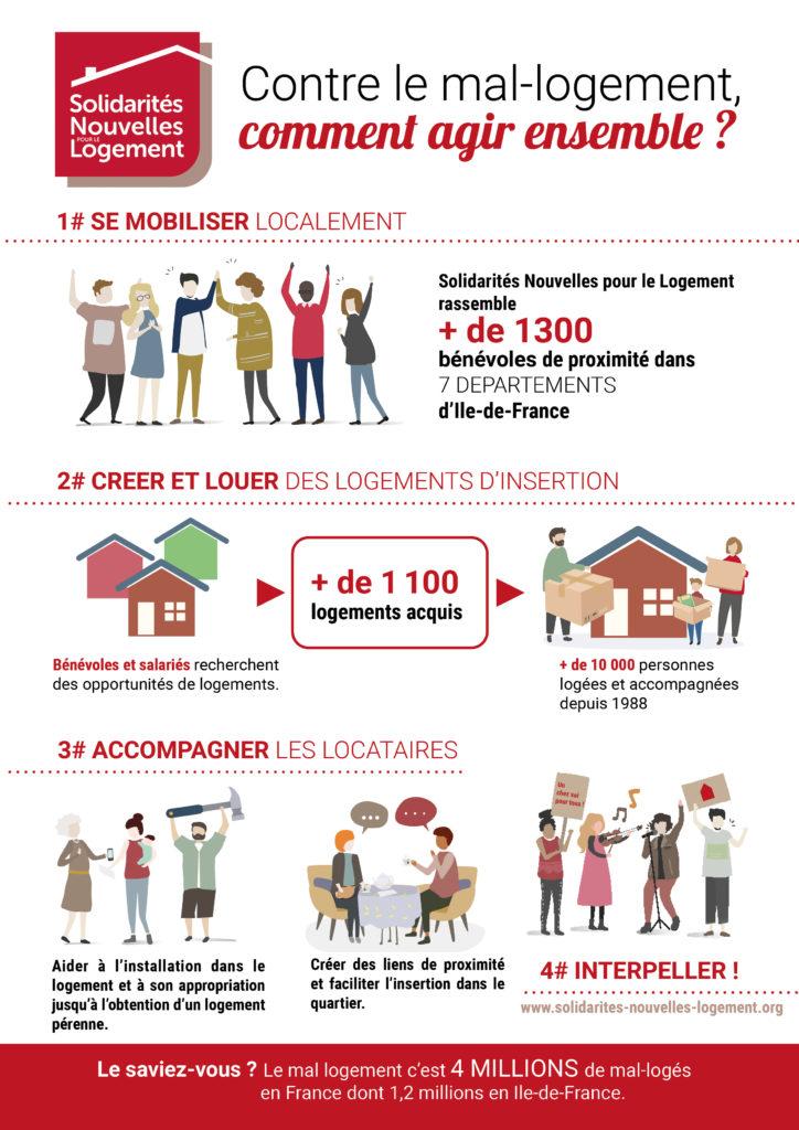 Solidarités Nouvelles pour le Logement en 1 image